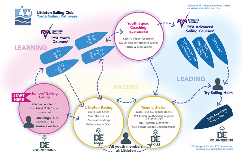 Youth Sailing Pathways